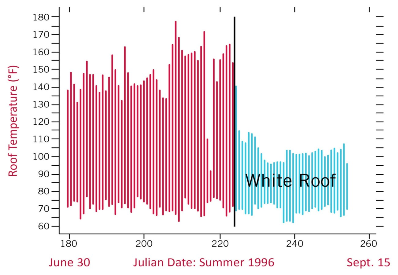 Summer white roof temperature chart.